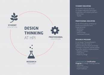 Briliant Design-Thinking-Angebote, Hasso-Plattner-Instituts Im Überblick