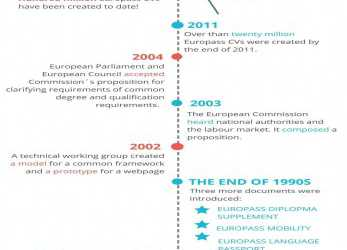 Einfach History Of #Europass In, Picture. Make Your CV Here: Https:/