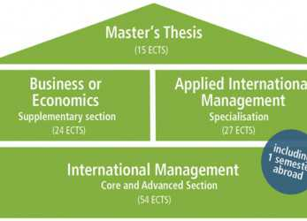 Gut CEMS Master International Management, WiSo-Faculty